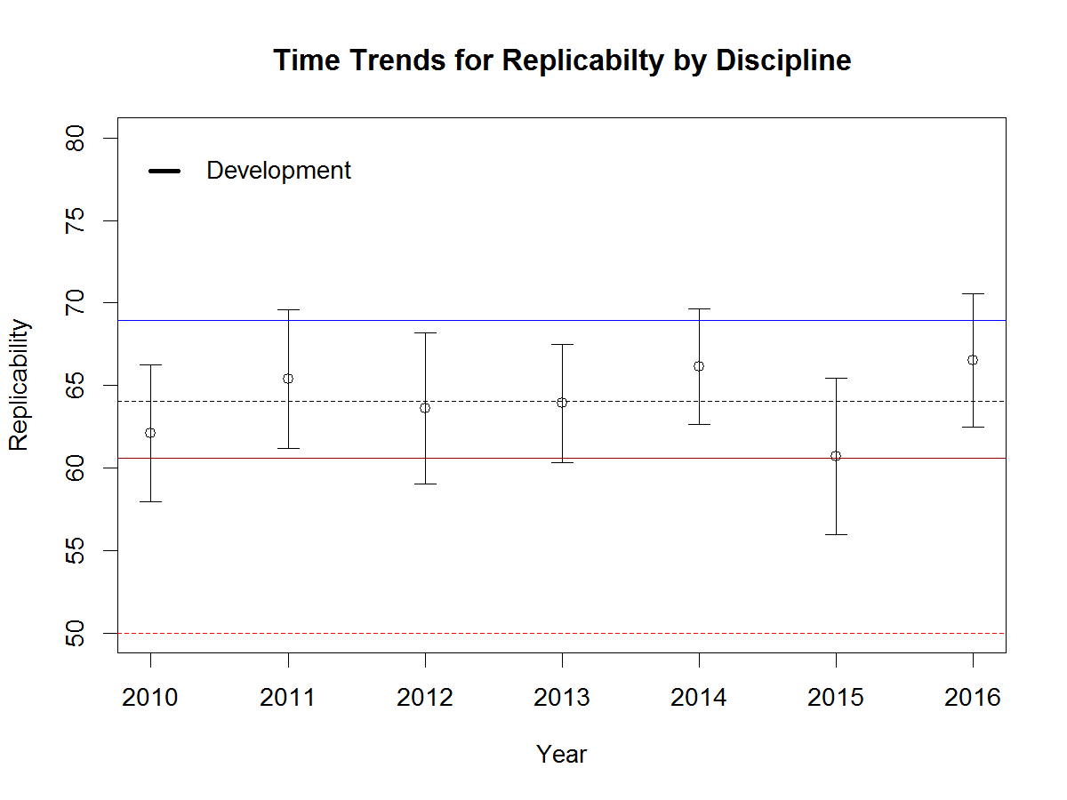 replicability-developmental