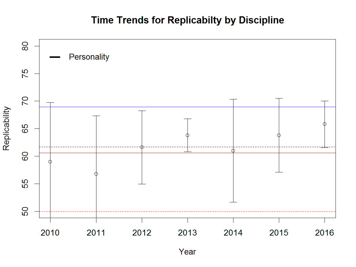 replicability-personality