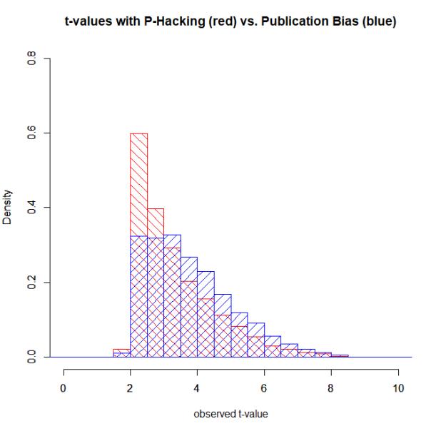 phack.vs.pubBias
