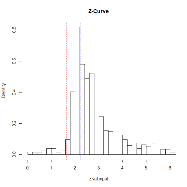 z.curve.plot2