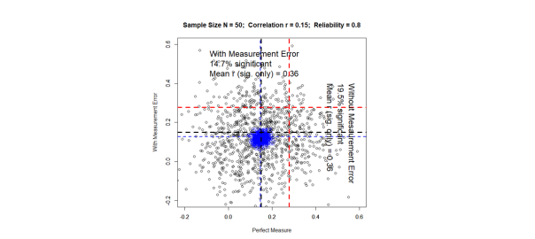 Confused about Effect Sizes? Read more Cohen (and less Loken