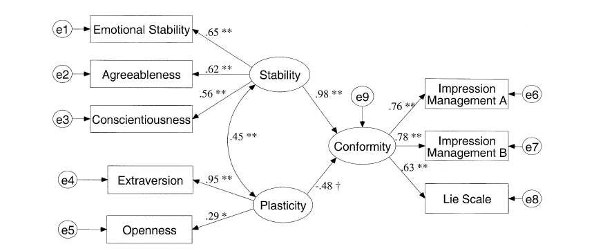 When Personality Psychologists are High | Replicability-Index
